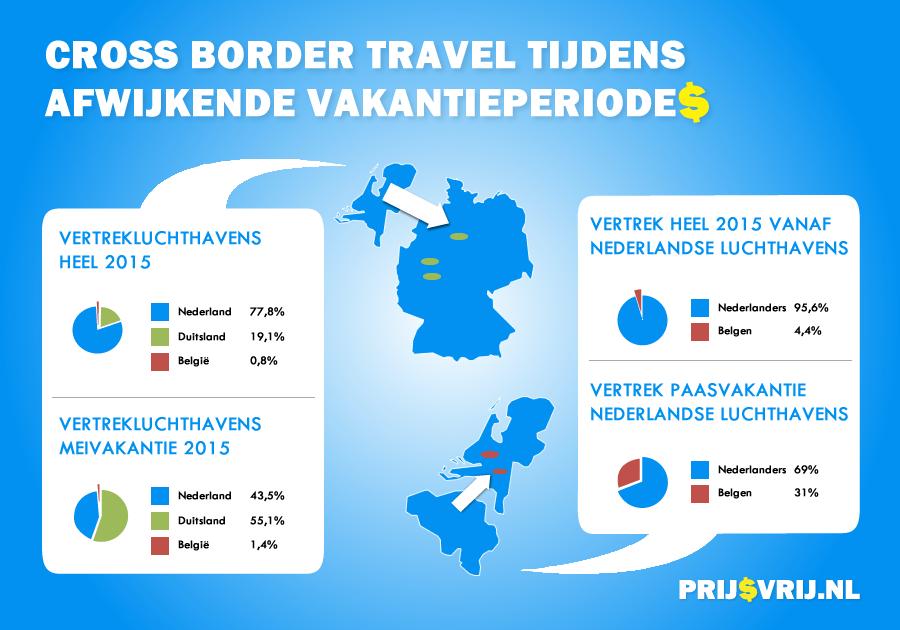 Cross border travel tijdens afwijkende vakantieperiodes